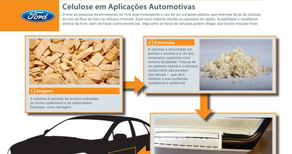 Ford busca alternativas sustentáveis